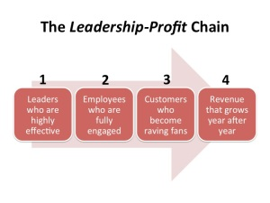 Leadership-Profit-Chain