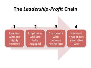 Leadership-Profit-Chain