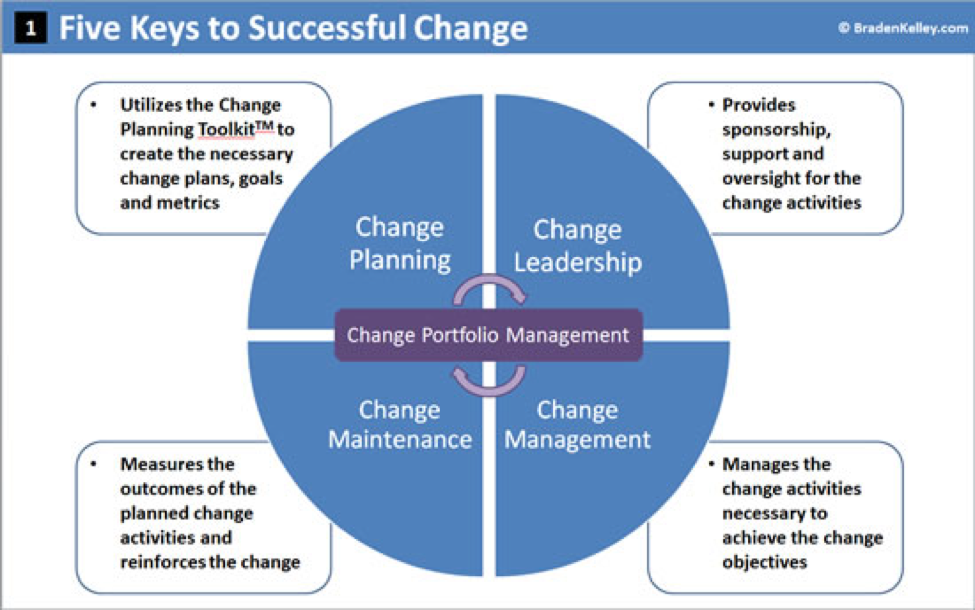 manage change essay Process of change management essay process of change management organizations large and small undergo change almost on a constant basis it has been said that the only constant is change organizations must change in.
