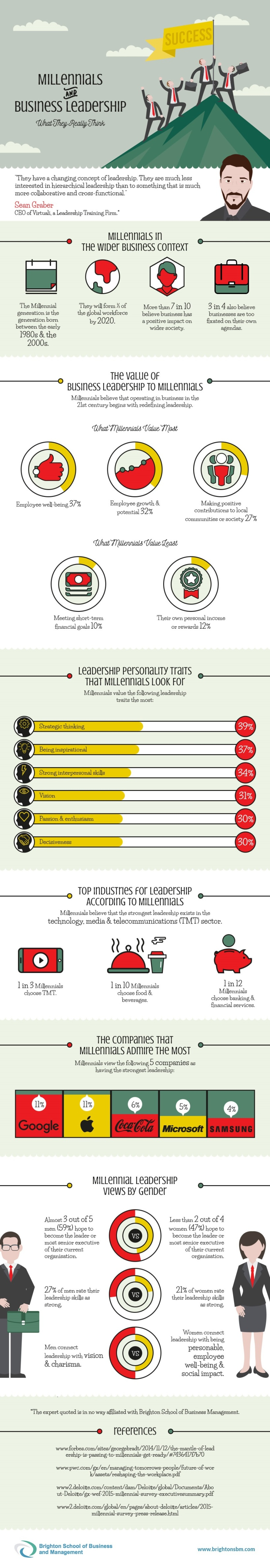 Millennials-and-Business-Leadership-Infographic