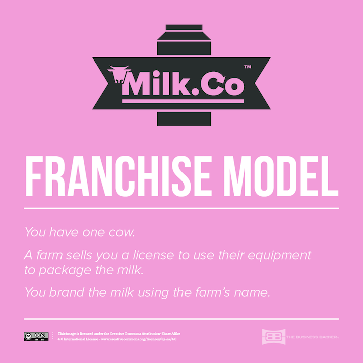 4-Franchise-Model_720px